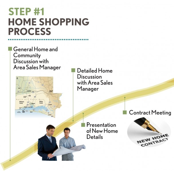 Step 1: Home Shopping Process (1.1) General Home and Community Discussion with Area Sales Manager. (1.2) Detailed Home Discussion with Area Sales Manager. (1.3) Presentation of New Home Details. (1.4) Contact Meeting