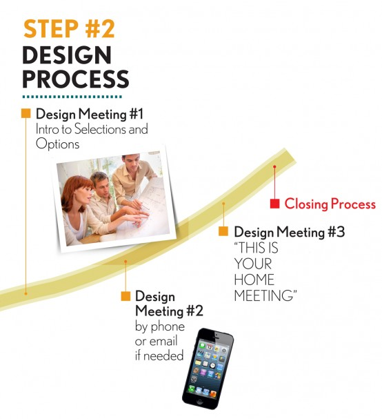Step 2: Design Process (2.1) Design Meeting #1 - Intro to Selections and Options. (2.2) Design Meeting #2 - By phone or email if needed. (2.3) Design Meeting #3 - This is Your Home Meeting. (2.4) Closing Process.